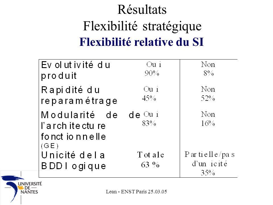 Résultats Flexibilité stratégique