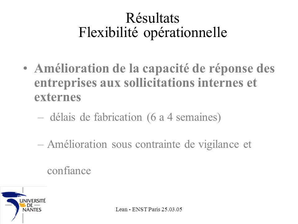 Résultats Flexibilité opérationnelle
