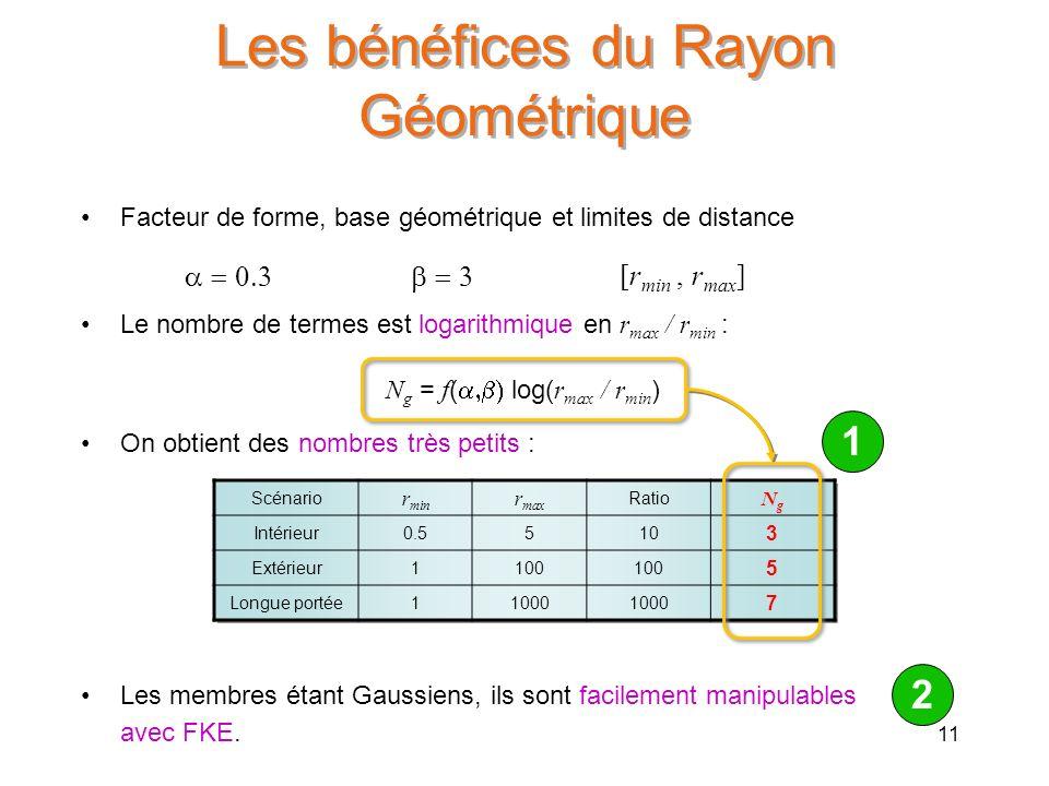Les bénéfices du Rayon Géométrique