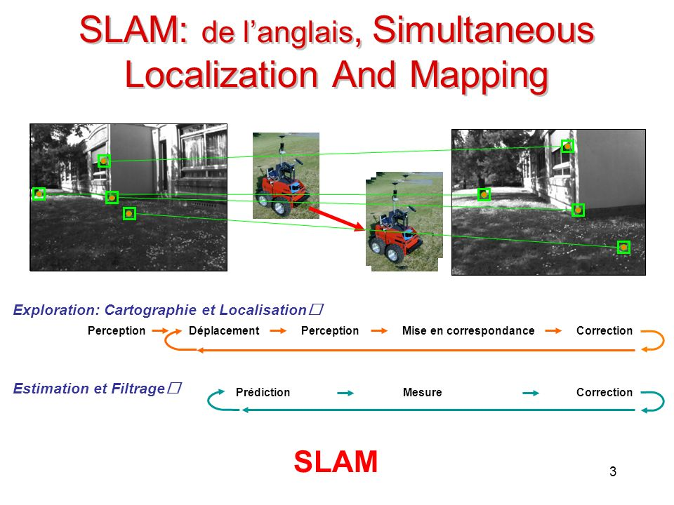 SLAM: de l'anglais, Simultaneous Localization And Mapping