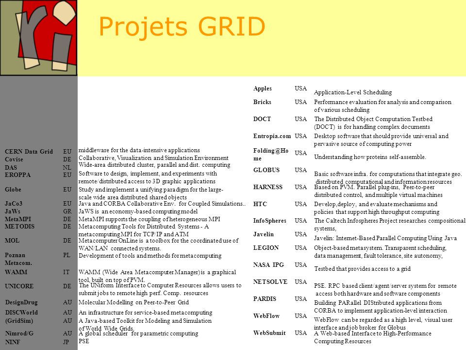 Projets GRID Apples USA Application-Level Scheduling Bricks USA