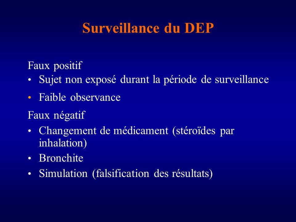 Surveillance du DEP Faux positif