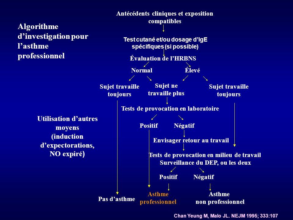 Algorithme d'investigation pour l'asthme professionnel