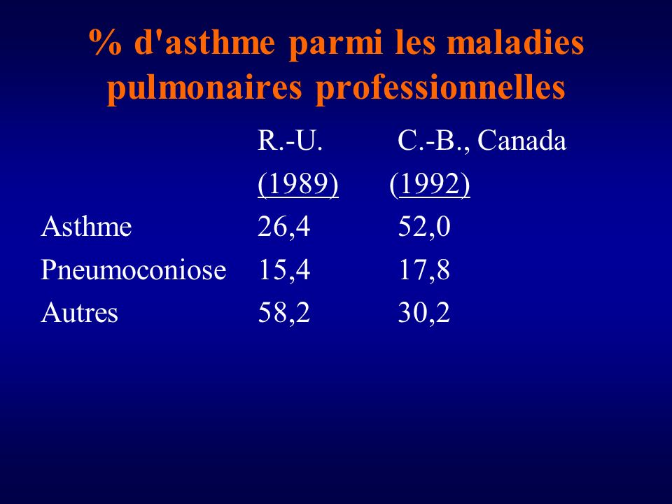 % d asthme parmi les maladies pulmonaires professionnelles