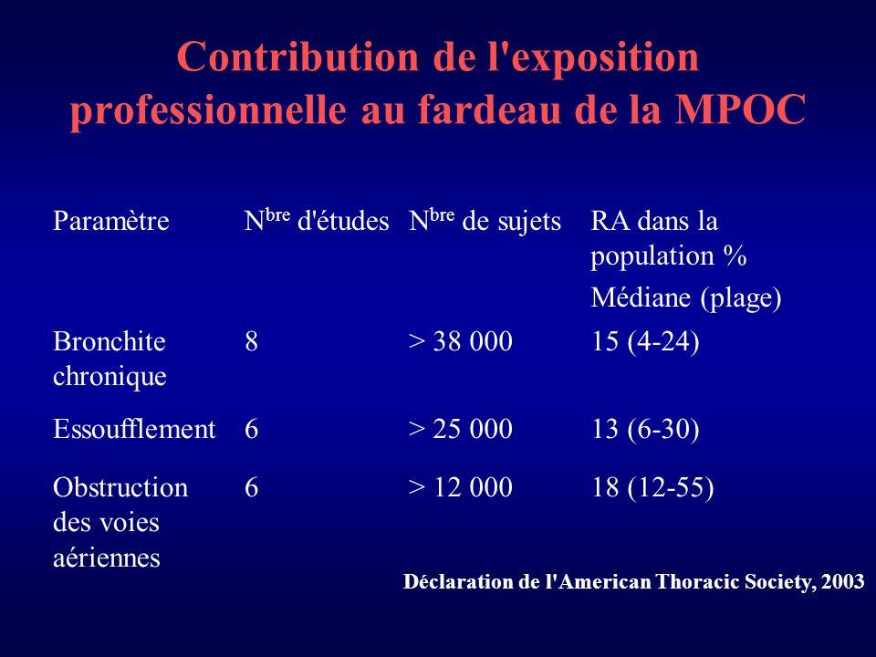 Contribution de l exposition professionnelle au fardeau de la MPOC