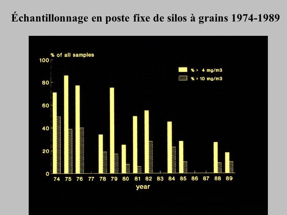 Échantillonnage en poste fixe de silos à grains 1974-1989