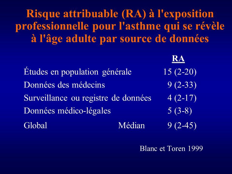 Risque attribuable (RA) à l exposition professionnelle pour l asthme qui se révèle à l âge adulte par source de données