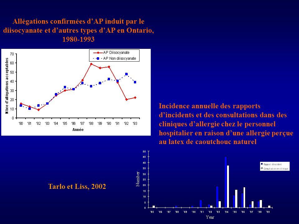 Allégations confirmées d'AP induit par le diisocyanate et d'autres types d'AP en Ontario, 1980-1993
