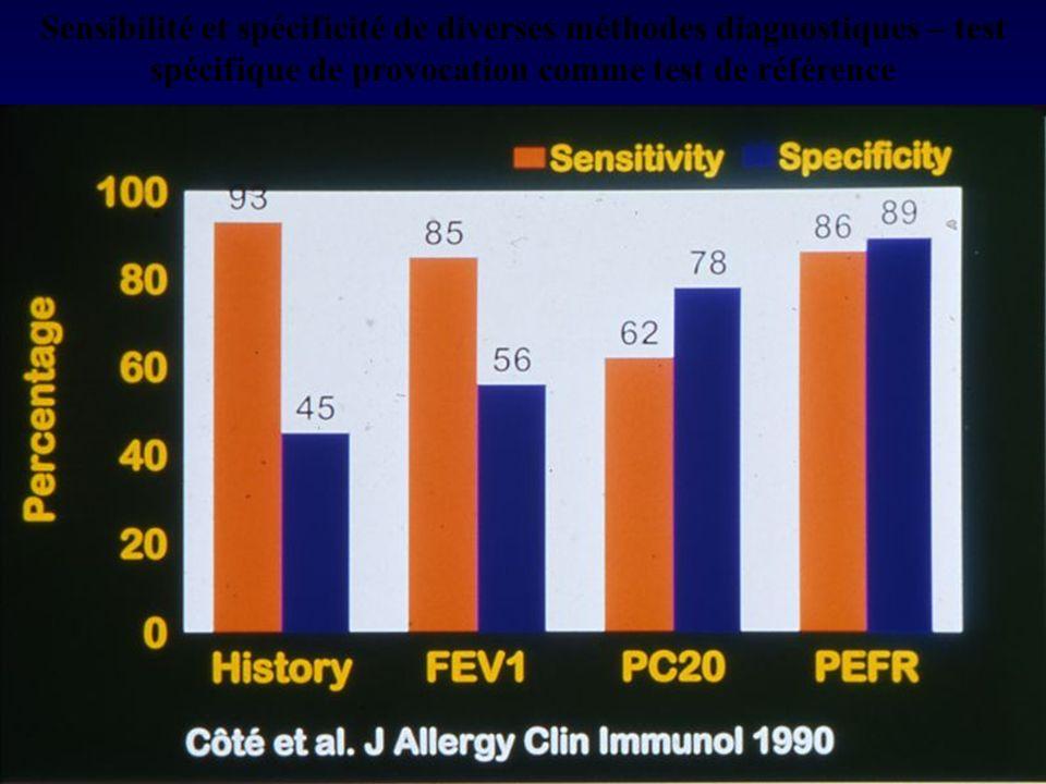 Sensibilité et spécificité de diverses méthodes diagnostiques – test spécifique de provocation comme test de référence