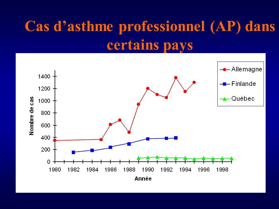 Cas d'asthme professionnel (AP) dans certains pays