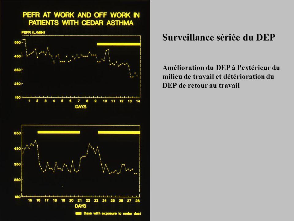 Surveillance sériée du DEP