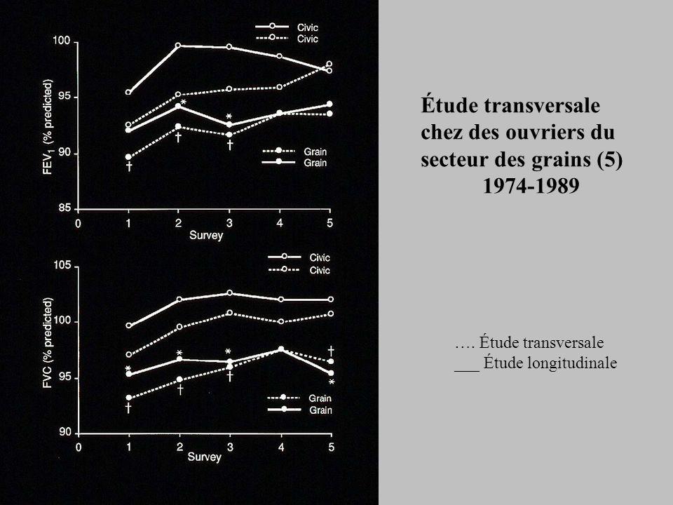 Étude transversale chez des ouvriers du secteur des grains (5)