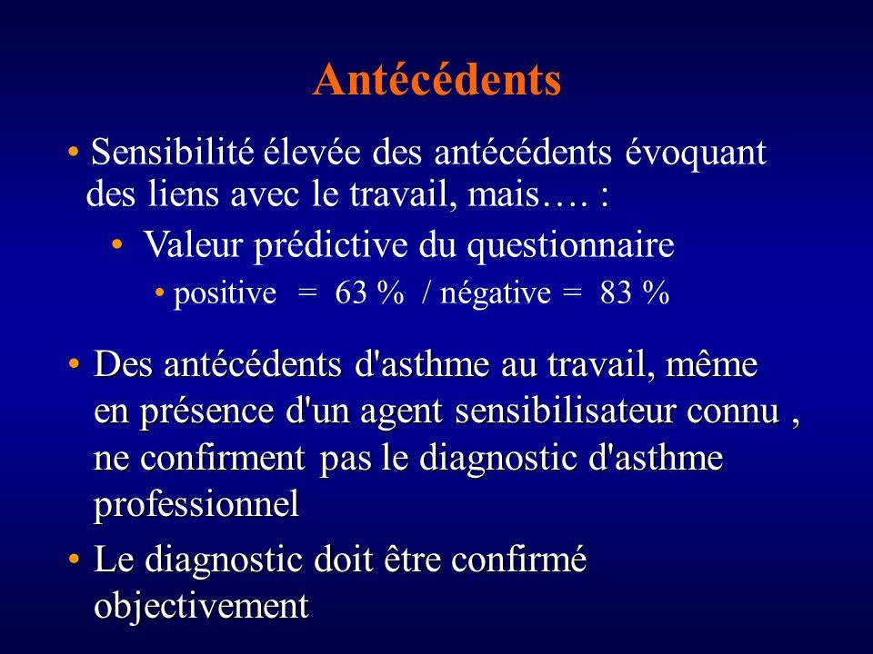 Antécédents Sensibilité élevée des antécédents évoquant des liens avec le travail, mais…. : Valeur prédictive du questionnaire.