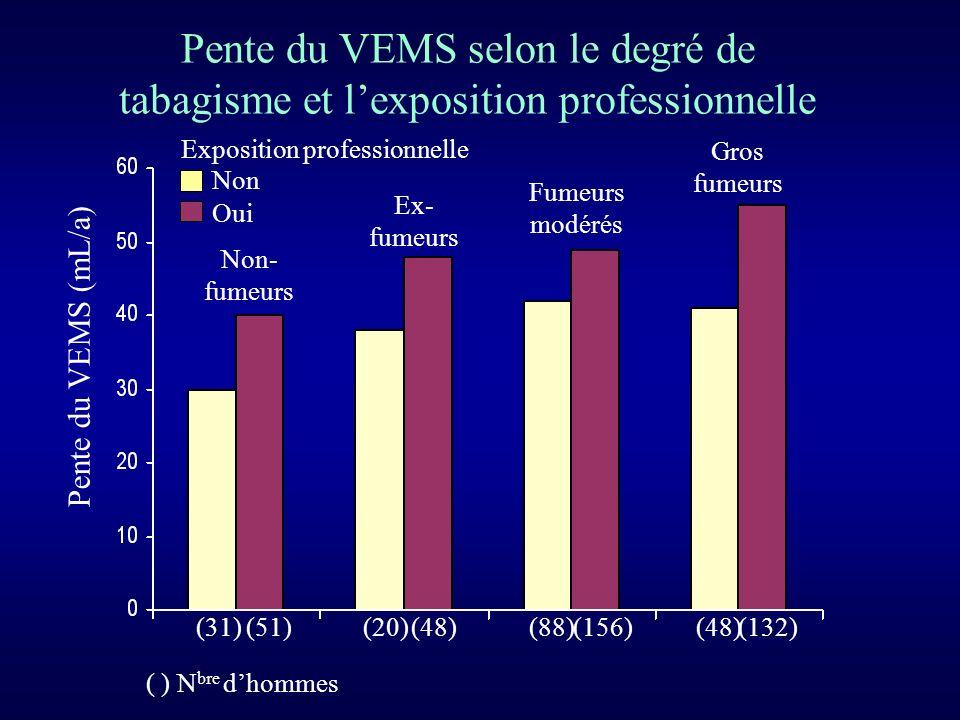 Pente du VEMS selon le degré de tabagisme et l'exposition professionnelle