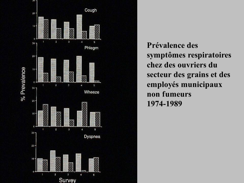 Prévalence des symptômes respiratoires chez des ouvriers du secteur des grains et des employés municipaux non fumeurs