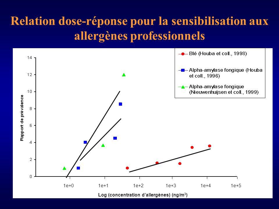 Relation dose-réponse pour la sensibilisation aux allergènes professionnels