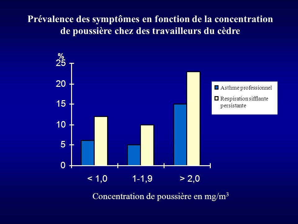 Prévalence des symptômes en fonction de la concentration de poussière chez des travailleurs du cèdre