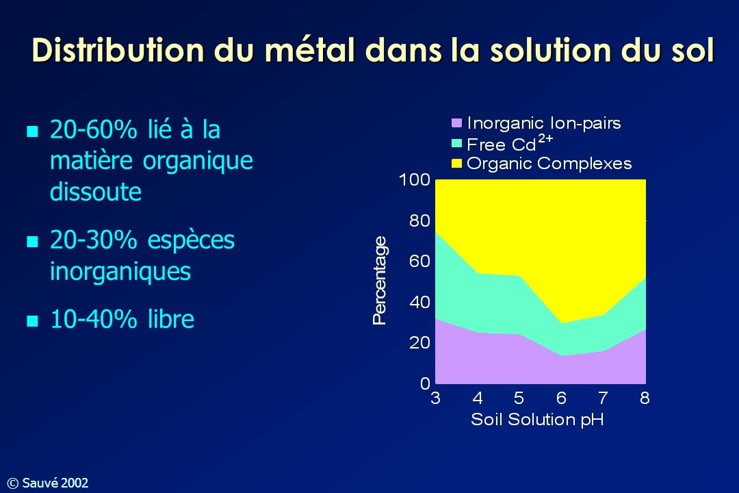 Distribution du métal dans la solution du sol