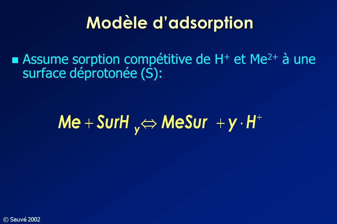 Modèle d'adsorption Assume sorption compétitive de H+ et Me2+ à une surface déprotonée (S):