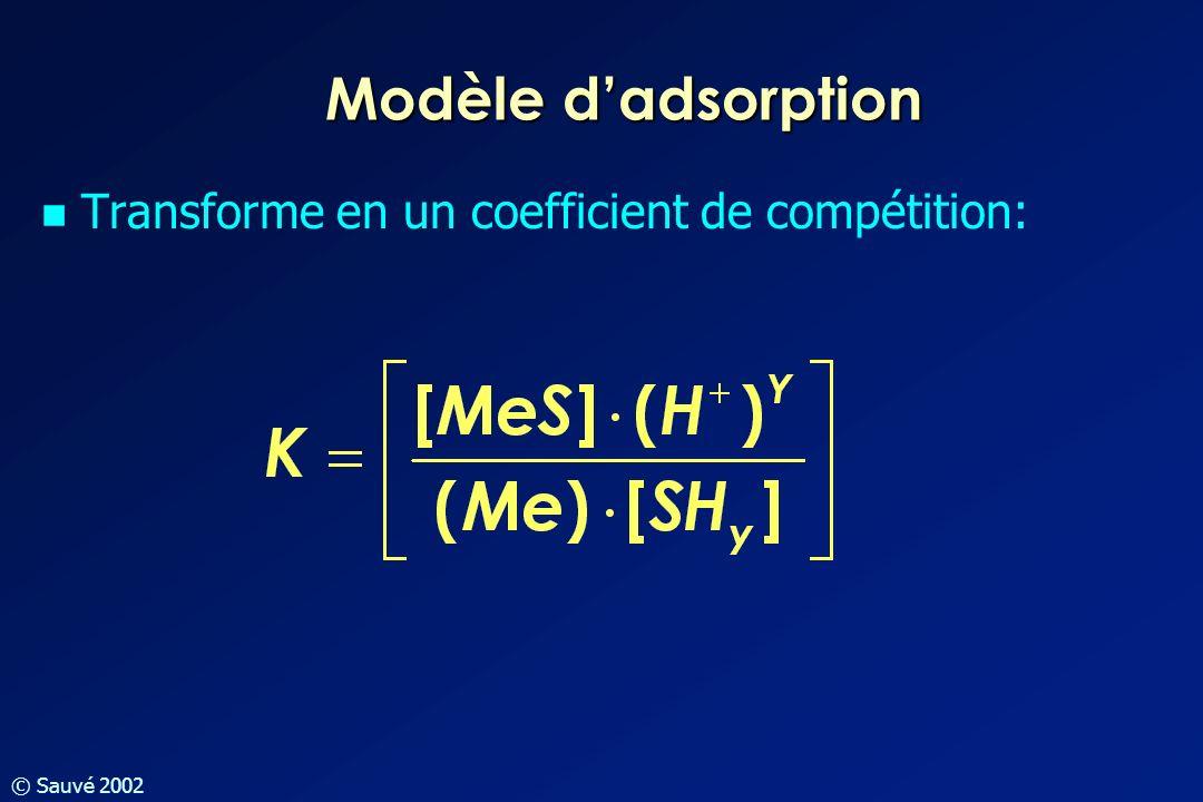 Modèle d'adsorption Transforme en un coefficient de compétition: