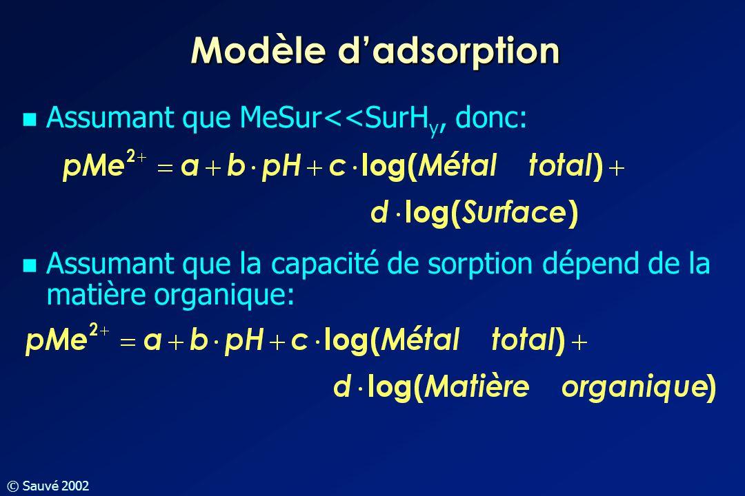 Modèle d'adsorption Assumant que MeSur<<SurHy, donc: