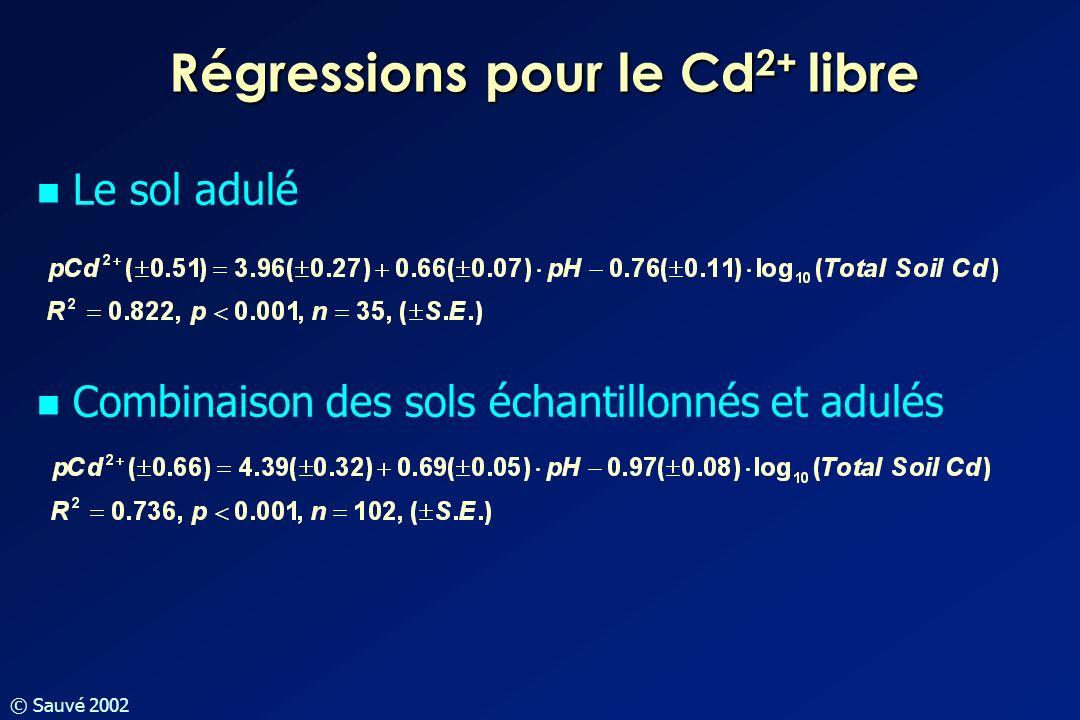 Régressions pour le Cd2+ libre