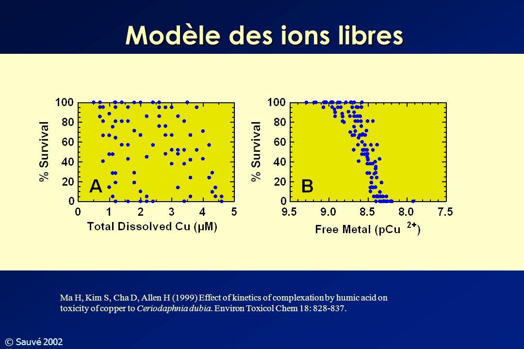 Modèle des ions libres