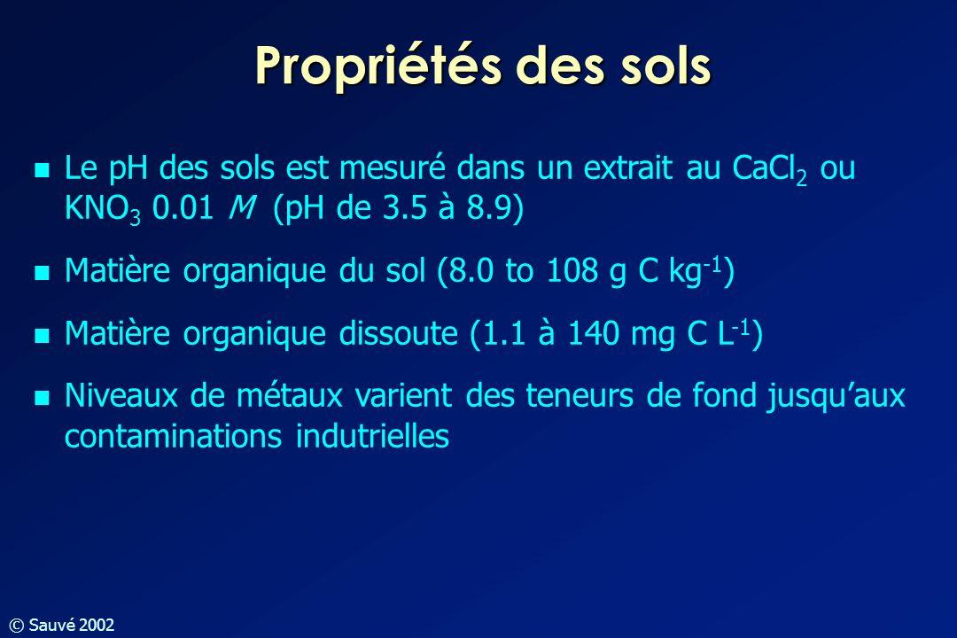 Propriétés des sols Le pH des sols est mesuré dans un extrait au CaCl2 ou KNO3 0.01 M (pH de 3.5 à 8.9)