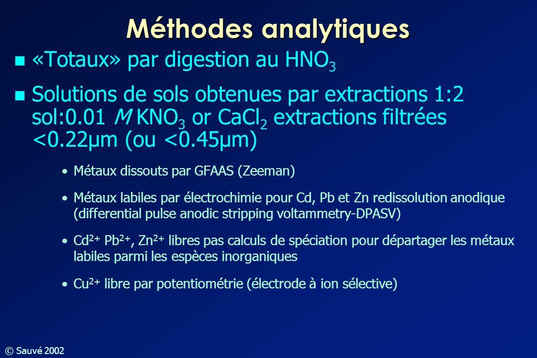 Méthodes analytiques «Totaux» par digestion au HNO3