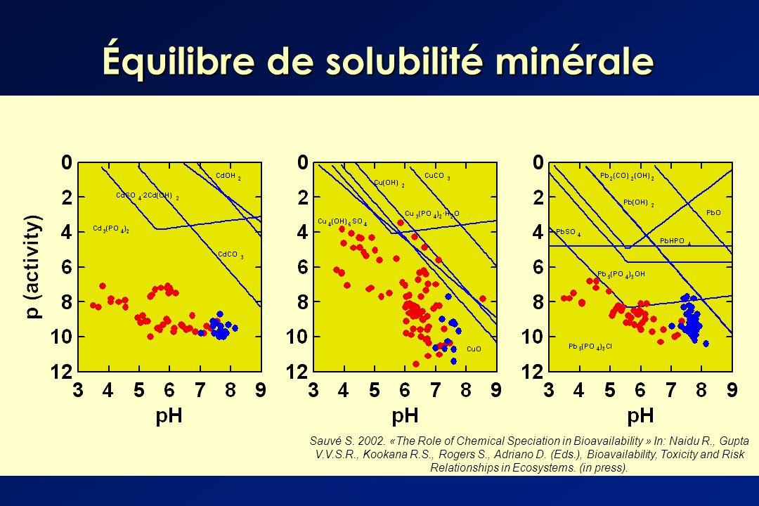 Équilibre de solubilité minérale