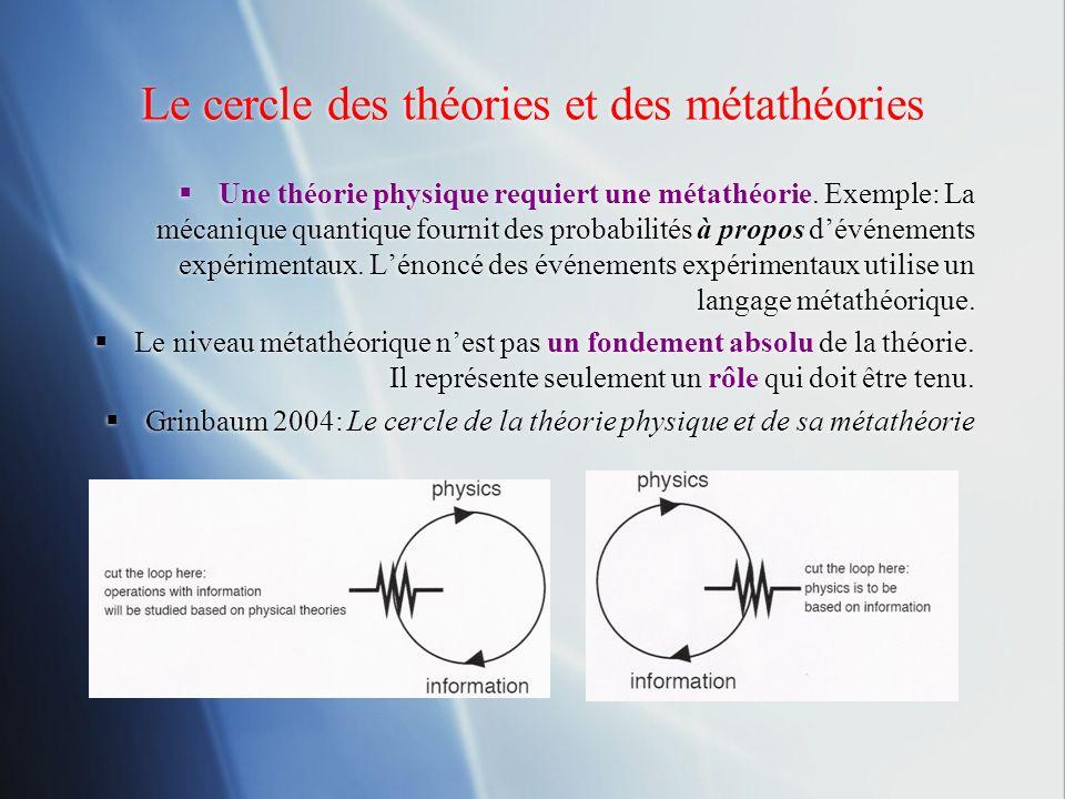 Le cercle des théories et des métathéories