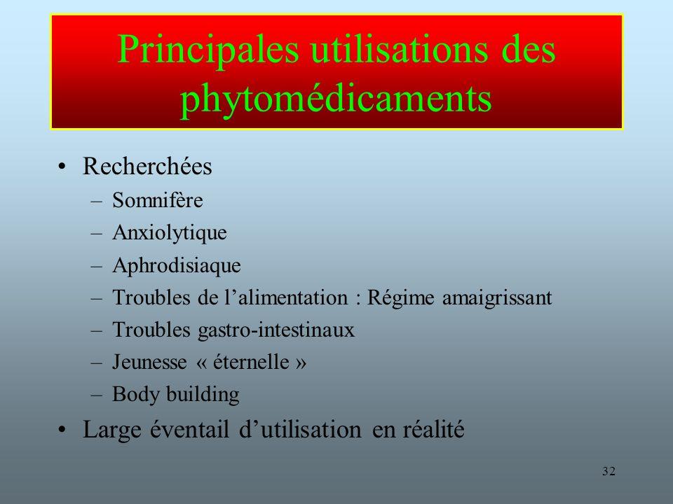 Principales utilisations des phytomédicaments