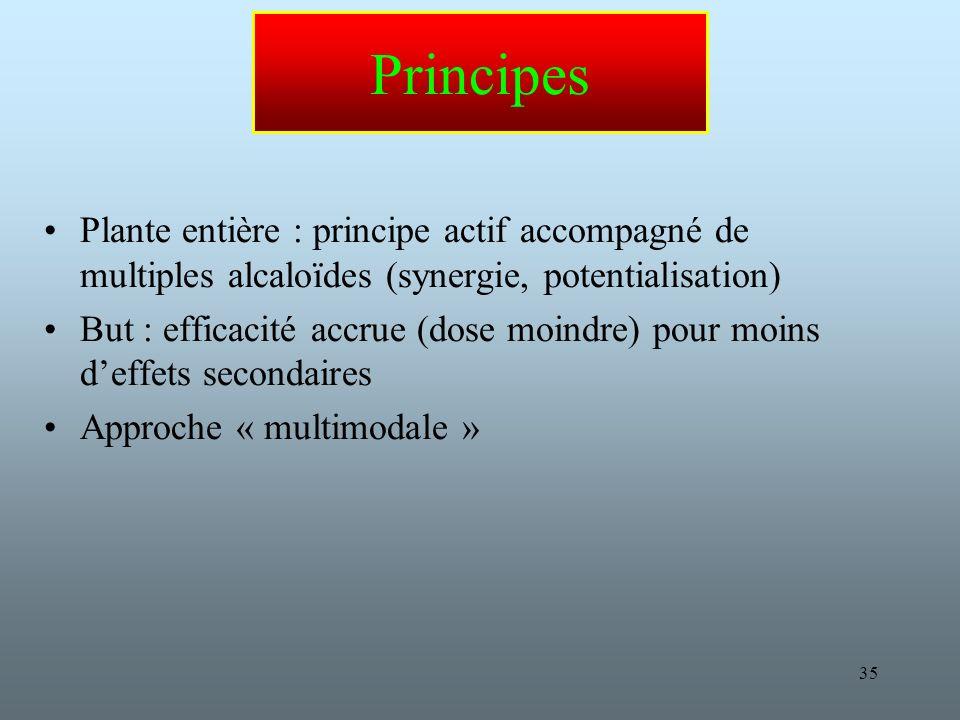 Principes Plante entière : principe actif accompagné de multiples alcaloïdes (synergie, potentialisation)