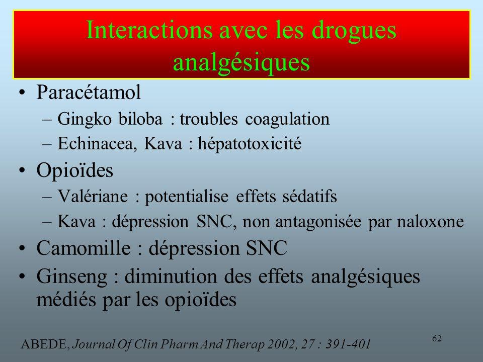 Interactions avec les drogues analgésiques
