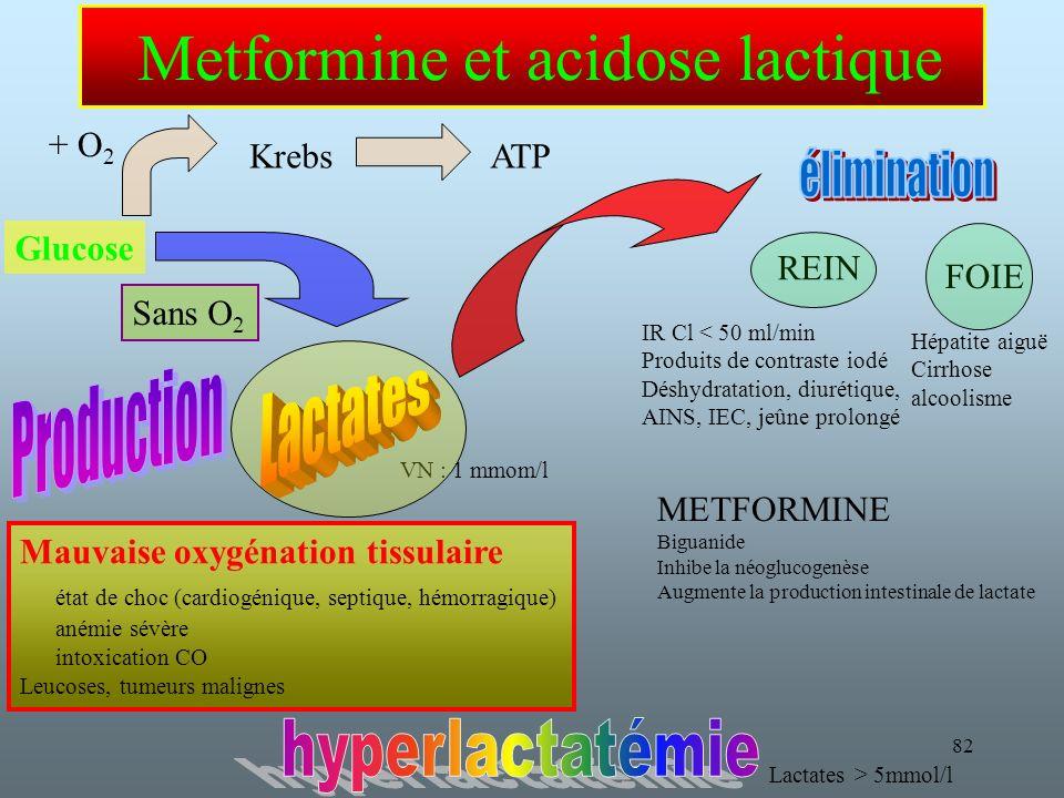 Metformine et acidose lactique