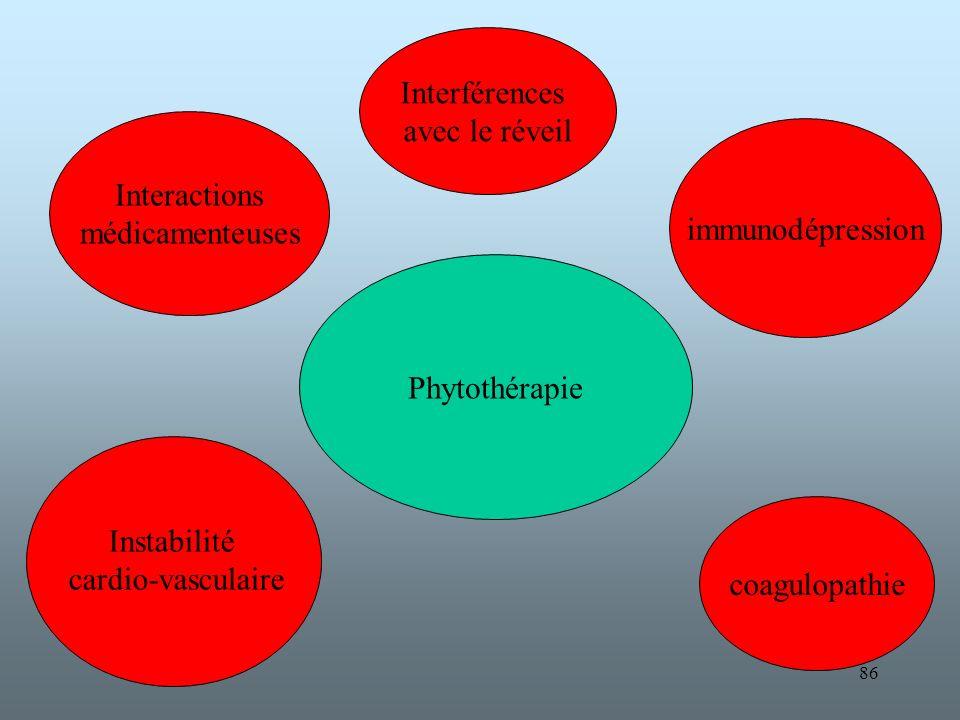 Interférences avec le réveil. Interactions. médicamenteuses. immunodépression. Phytothérapie. coagulopathie.