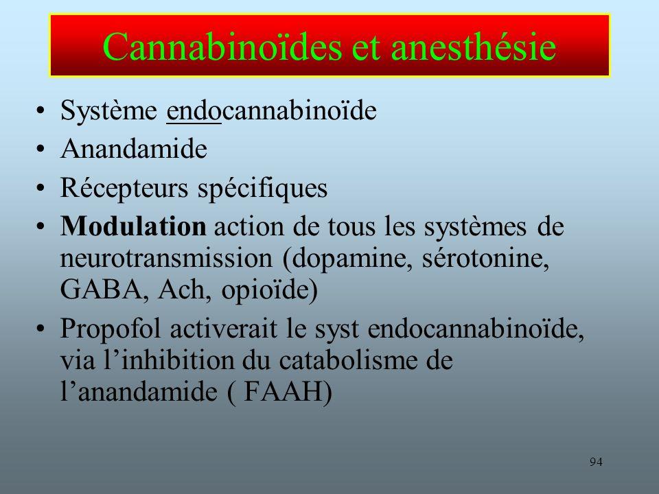 Cannabinoïdes et anesthésie