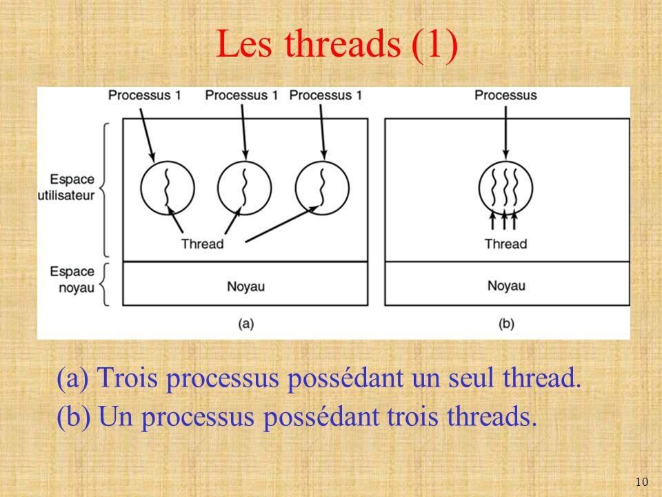 Les threads (1) (a) Trois processus possédant un seul thread.
