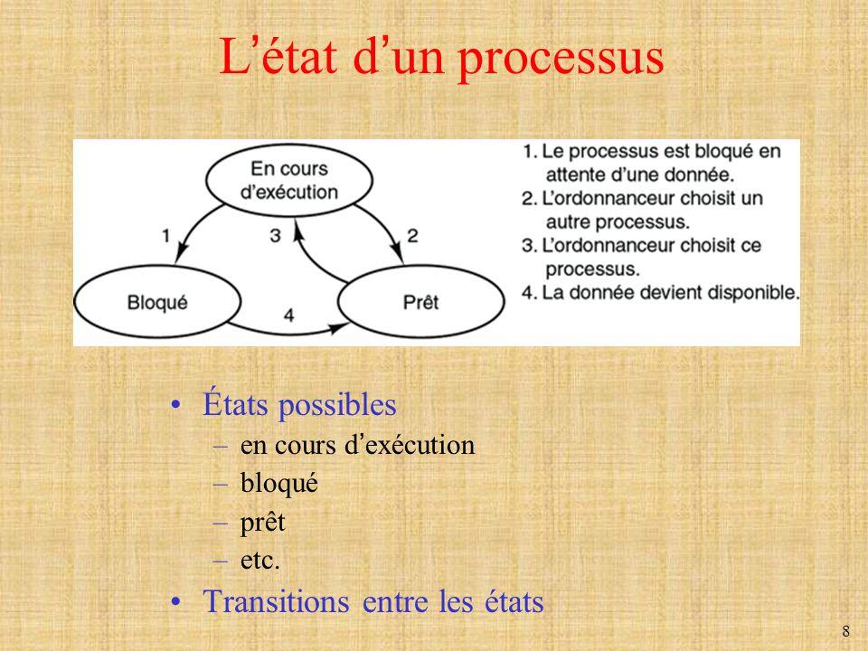 L'état d'un processus États possibles Transitions entre les états