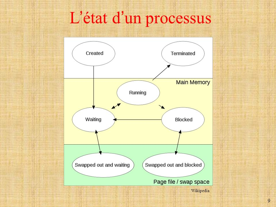 L'état d'un processus Wikipedia