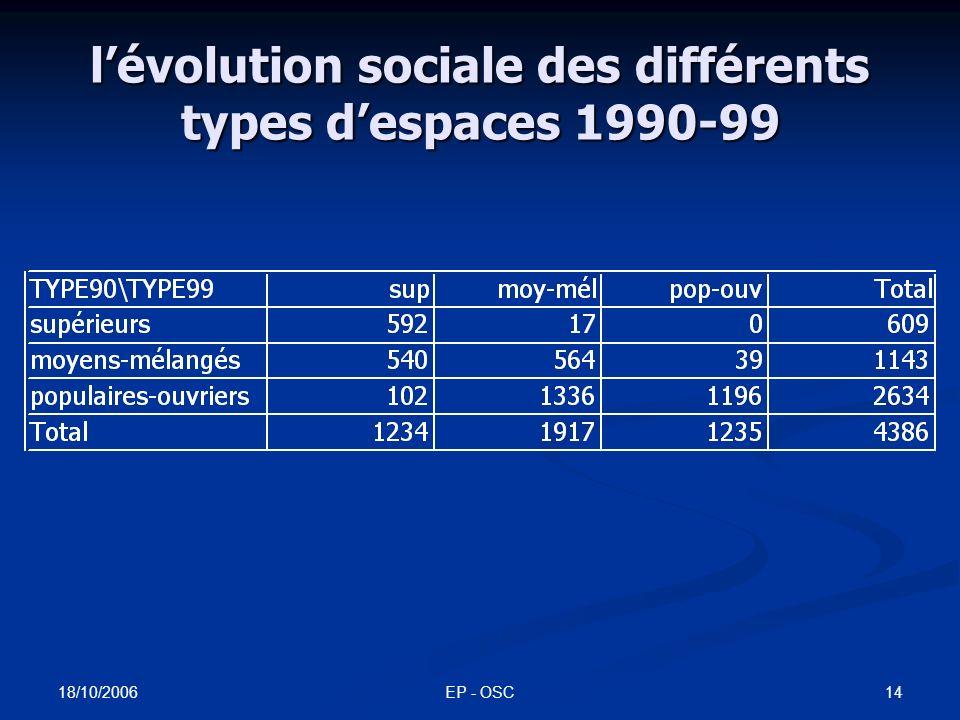 l'évolution sociale des différents types d'espaces 1990-99