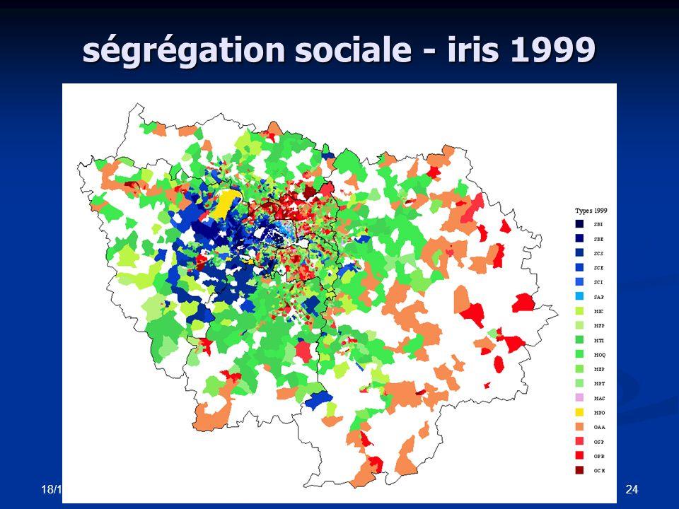population immigrée % du total - iris 1999