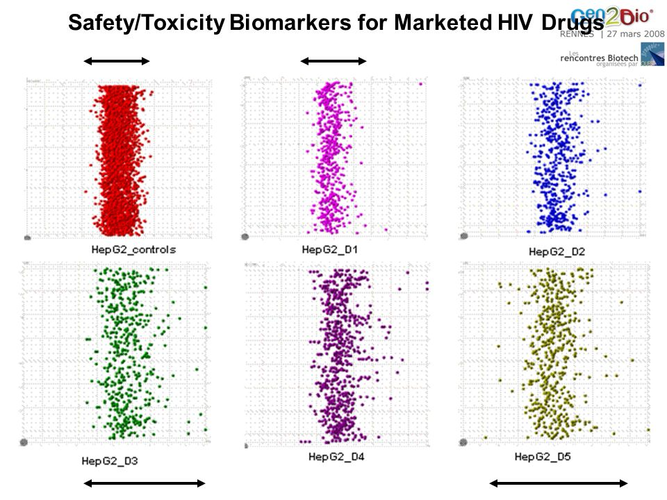 Safety/Toxicity Biomarkers for Marketed HIV Drugs