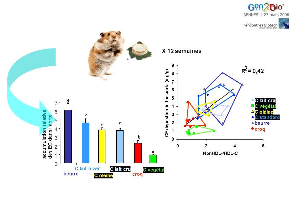 X 12 semaines R 2 = 0,42 d C lait cru 7 C végétal 6 C oléine