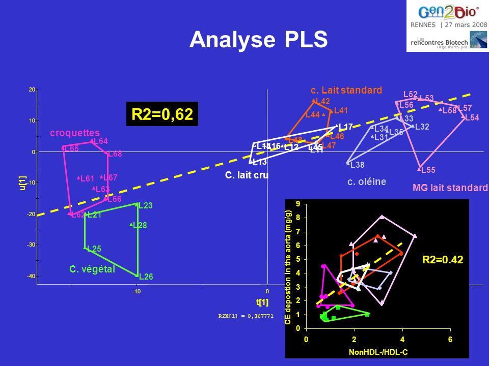 Analyse PLS R2=0,62 R2=0.42 c. Lait standard croquettes C. lait cru