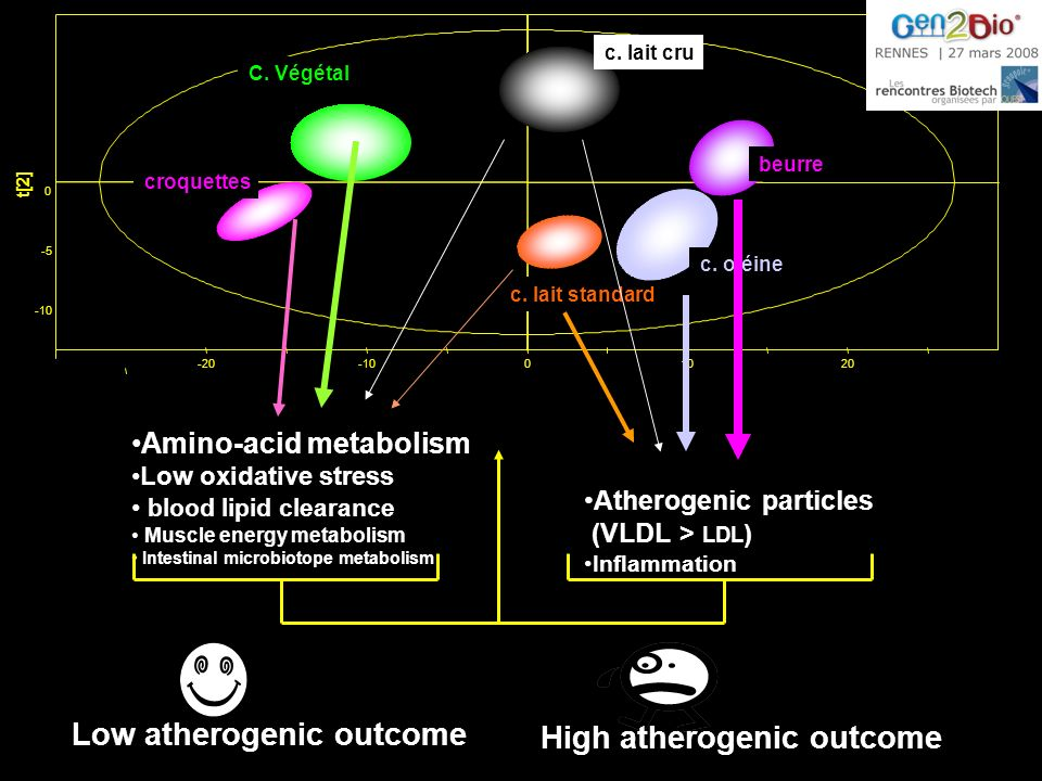 Low atherogenic outcome High atherogenic outcome