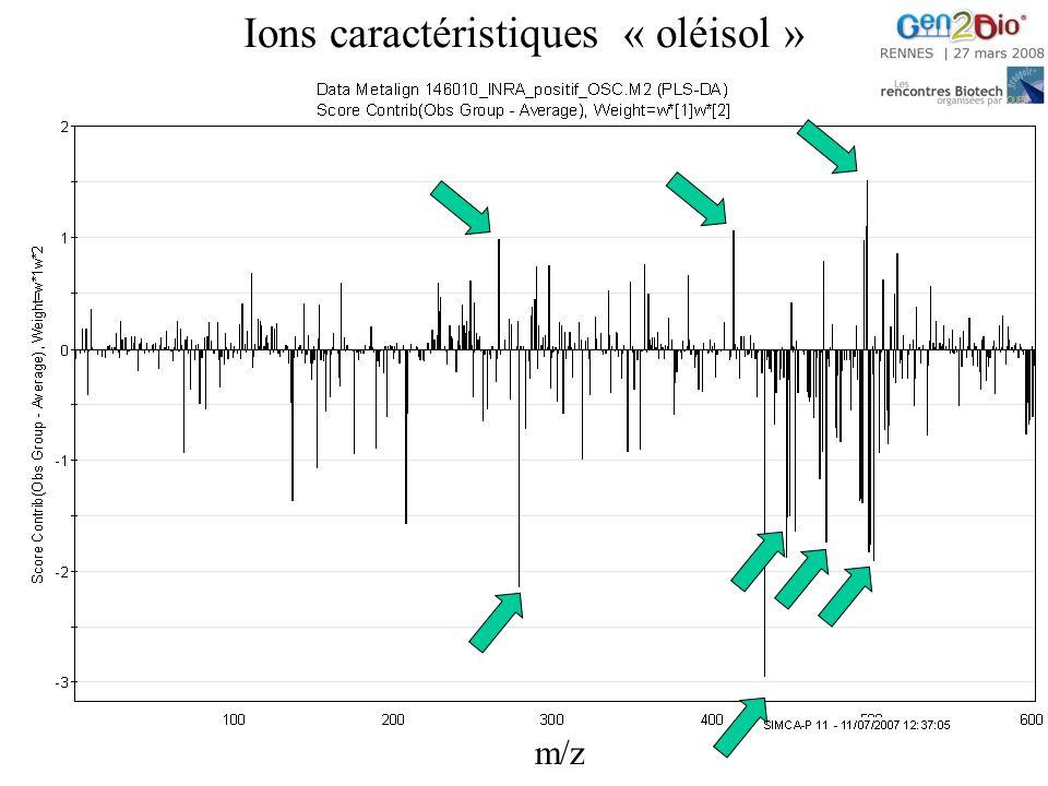 Ions caractéristiques « oléisol »