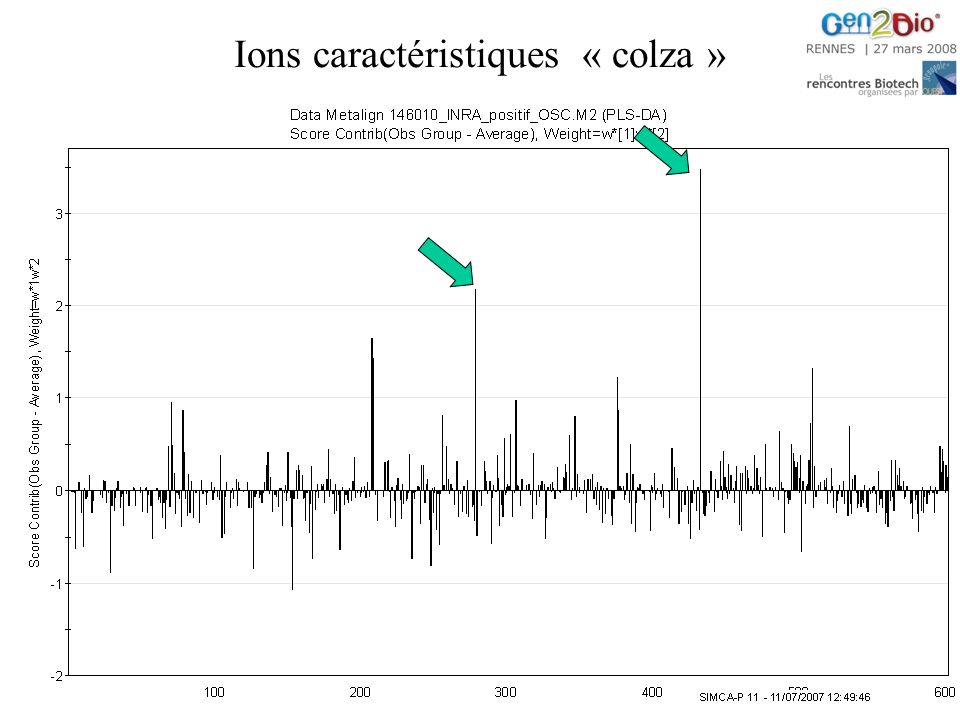 Ions caractéristiques « colza »