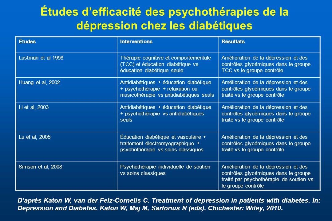 Études d'efficacité des psychothérapies de la dépression chez les diabétiques
