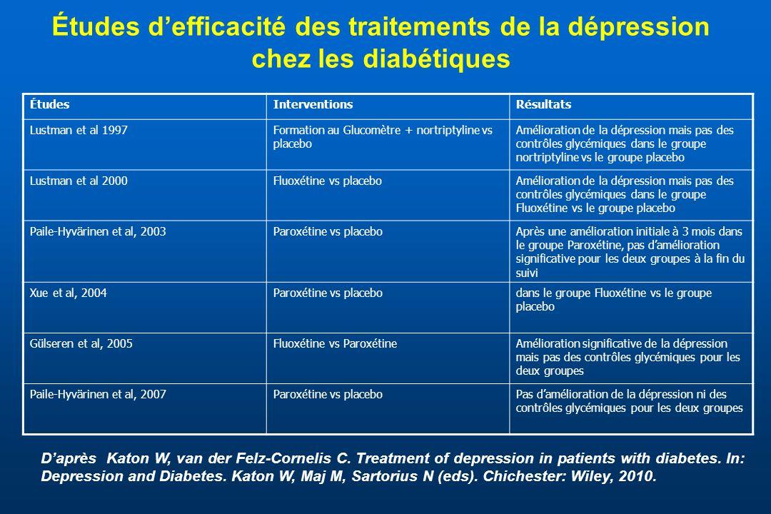 Études d'efficacité des traitements de la dépression chez les diabétiques
